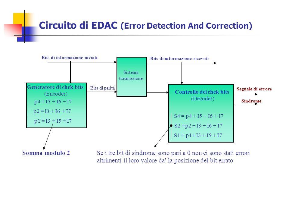 Circuito di EDAC (Error Detection And Correction) Bits di informazione inviati Bits di parità Segnale di errore Sistema trasmissione Bits di informazi