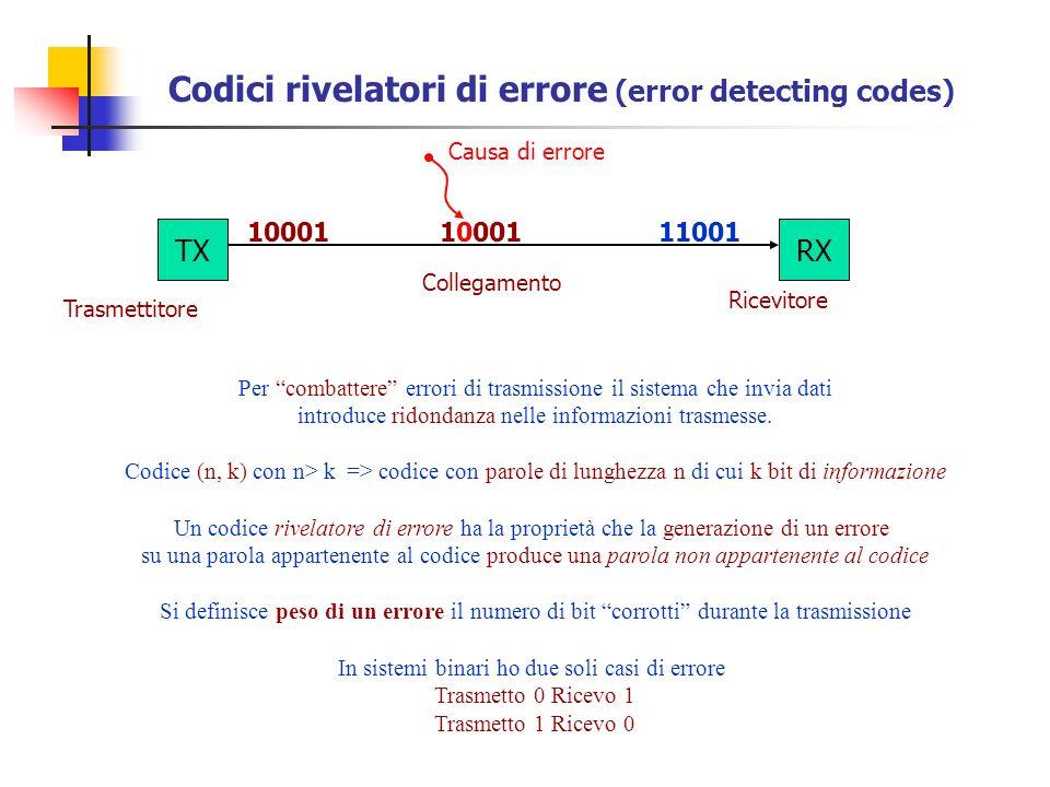 Codici rivelatori di errore (error detecting codes) Per combattere errori di trasmissione il sistema che invia dati introduce ridondanza nelle informa