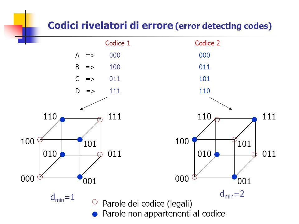 Codici rivelatori di errore (error detecting codes) 000 001 011010 Parole del codice (legali) Parole non appartenenti al codice 100 101 111110 Codice