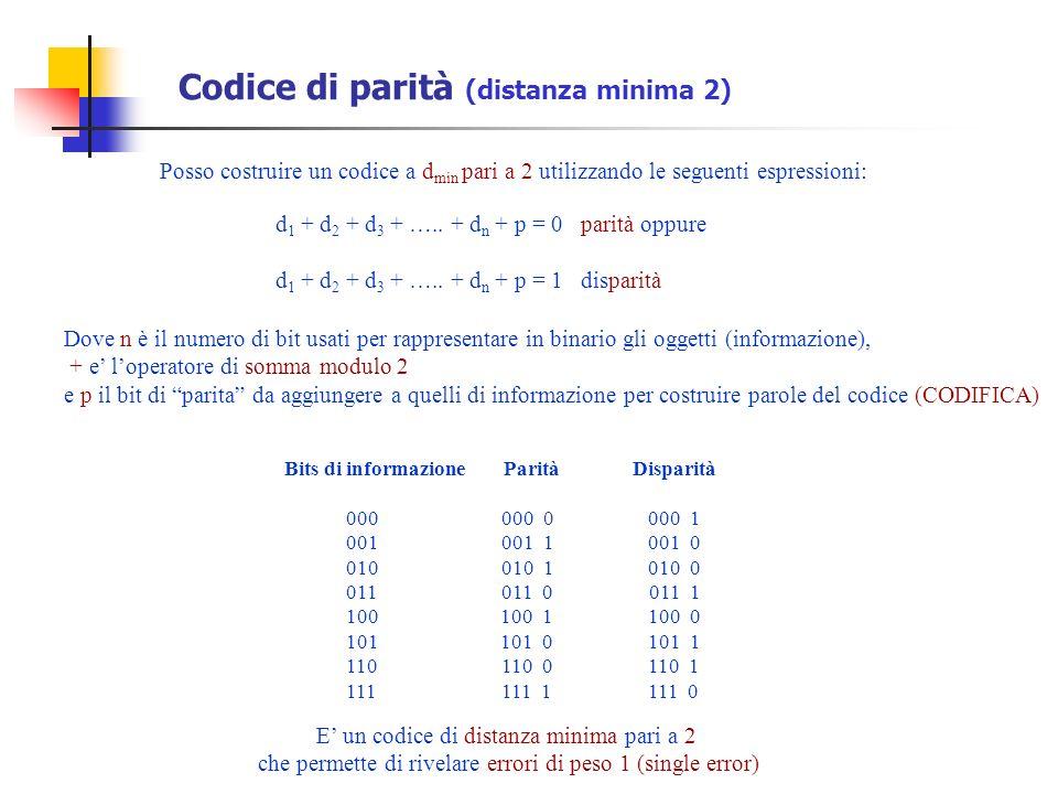 Codice di parità (distanza minima 2) Bits di informazione Parità Disparità 000 000 0 000 1 001 001 1 001 0 010 010 1 010 0 011 011 0 011 1 100 100 1 1