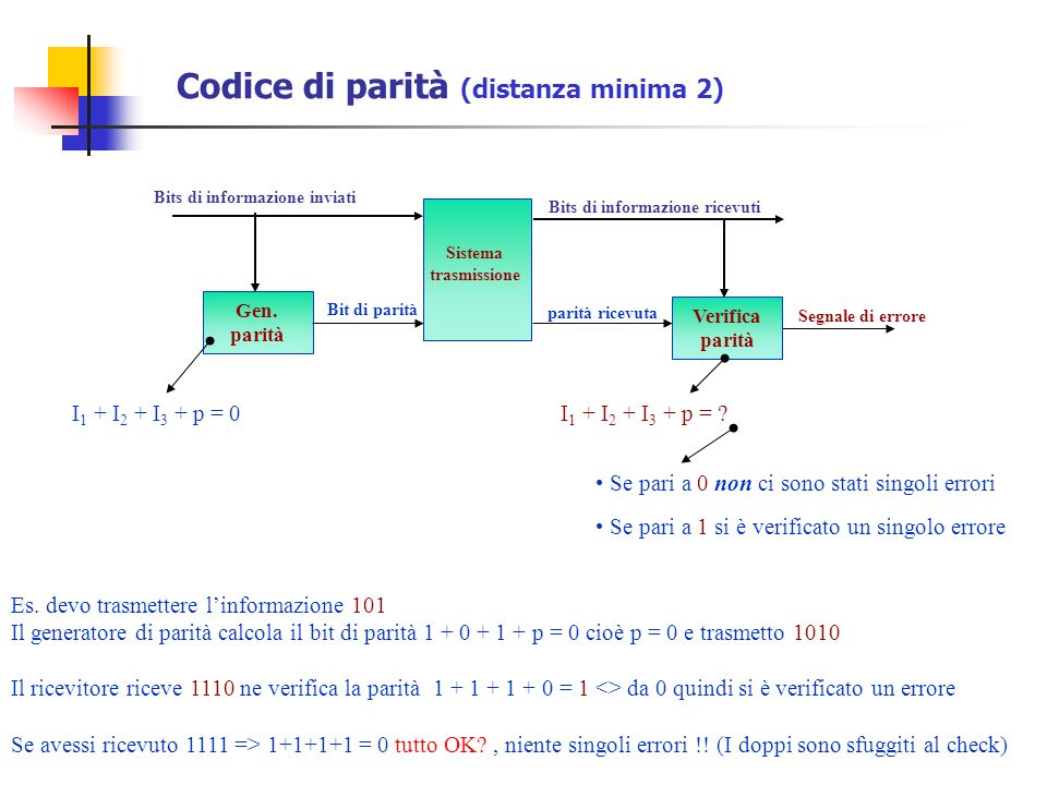 Codice di parità (distanza minima 2) Bits di informazione inviati Gen. parità Bit di parità Verifica parità Segnale di errore Sistema trasmissione Bit
