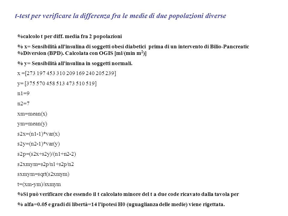 t-test per verificare la differenza fra le medie di due popolazioni diverse %calcolo t per diff. media fra 2 popolazioni % x= Sensibilità all'insulina