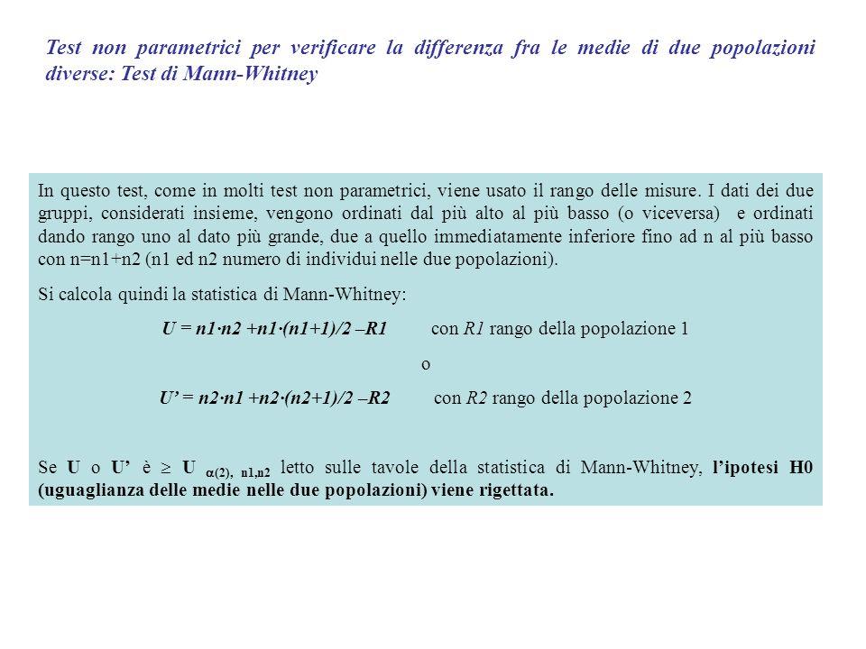 Test non parametrici per verificare la differenza fra le medie di due popolazioni diverse: Test di Mann-Whitney Facendo riferimento allesempio precedente relativo alla sensibilità allinsulina calcolata con lOGIS si ha Popolazione 1RangoPopolazione 2Rango 27310 375 8 19715 5701 4537 458 6 310 95133 20913 4735 16916 5104 24011 5192 20514 23912 __________________________________________________________ R1107R229 U=61 U (2), n1,n2 = 51 Lipotesi H0 viene rigettata