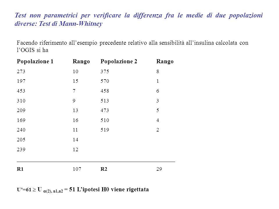 Nel caso in cui si debba verificare la differenza fra le medie di un parametro relativo alla stessa popolazione (ad esempio la differenza di un parametro diagnostico prima e dopo lapplicazione di una terapia o la somministrazione di un farmaco) le ipotesi H0 ed Ha diventano: H0: 1- 2 = 0 H0: 1- 2 0 H0: 1- 2 0 Ha: 1- 2 0 Test a due codeTest a una coda Il t relativo viene calcolato effettuando la media delle differenze del parametro considerato per ogni soggetto e dividendo questa per lo standard error (deviazione standard diviso il numero dei campioni): t = dm / se se =sd/ n Lipotesi è che la differenza d segua una statistica gaussiana.
