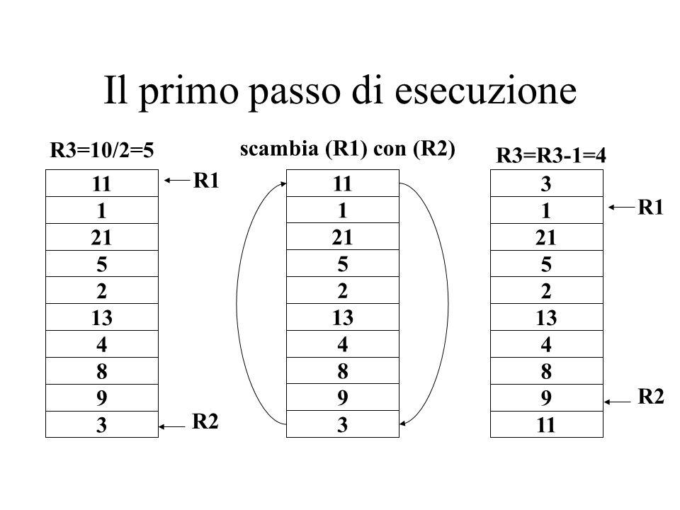Il primo passo di esecuzione 1 21 5 2 13 4 8 9 3 11 R1 R2 1 21 5 2 13 4 8 9 3 11 1 21 5 2 13 4 8 9 11 3 R1 R2 R3=10/2=5 R3=R3-1=4 scambia (R1) con (R2