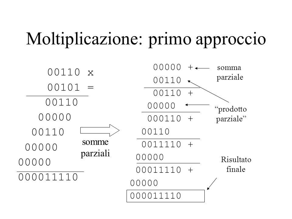 Moltiplicazione: primo approccio 00110 x 00101 = 00110 00000 00110 00000 000011110 somme parziali 00000 + 00110 00110 + 00000 000110 + 00110 0011110 +