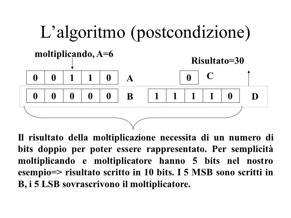 Lalgoritmo (postcondizione) 000110 00000 A C 11110 DB moltiplicando, A=6 Il risultato della moltiplicazione necessita di un numero di bits doppio per