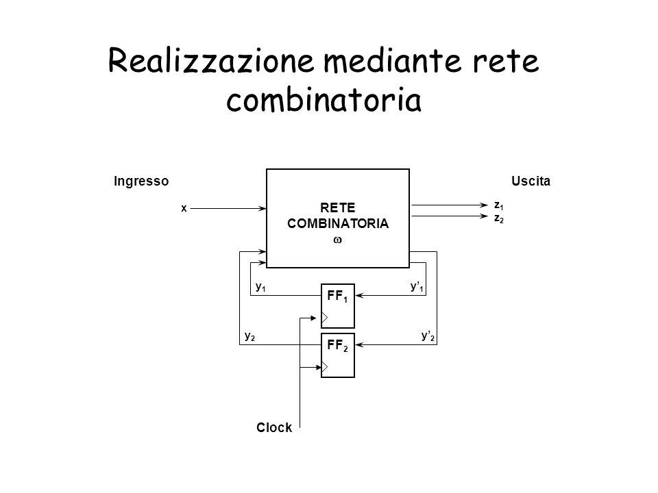 Realizzazione mediante rete combinatoria RETE COMBINATORIA FF 1 FF 2 z1z2z1z2 y1y1 y2y2 y1y1 y2y2 IngressoUscita Clock x