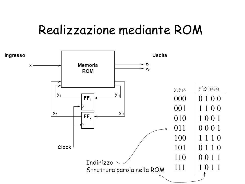 Realizzazione mediante ROM Memoria ROM FF 1 FF 2 z1z2z1z2 y1y1 y2y2 y1y1 y2y2 IngressoUscita Clock x 0000 1 0 0 0011 1 0 0 0101 0 0 1 0110 0 0 1 1001