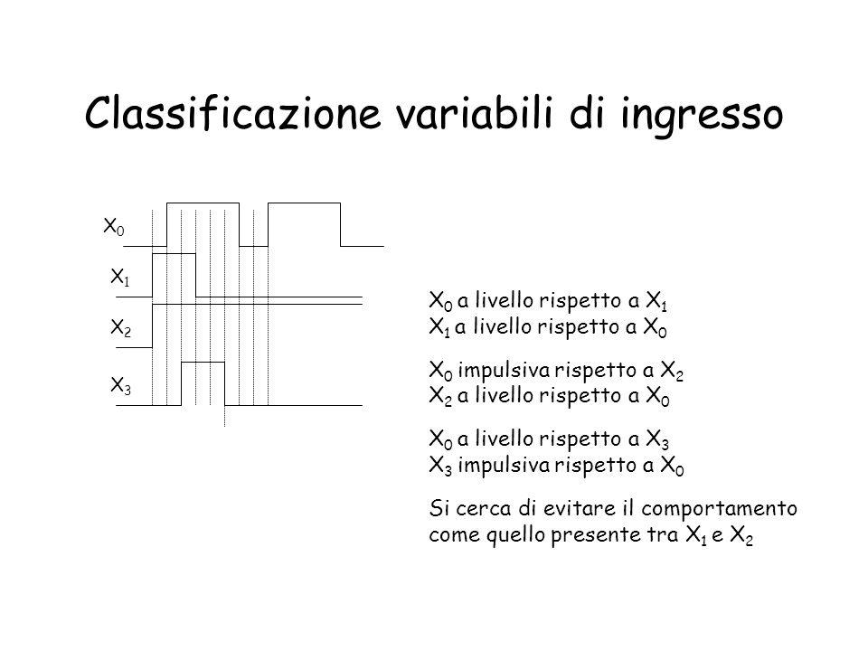 Dalla macchina alla rete x 1,x 2,..,x n variabili di ingresso a livelli –2 n |I| z 1,x 2,..,z m variabili di uscita a livelli –2 m |O| y 1,y 2,..,y k variabili di stato –2 k |S| Variabile impulsiva, ck, che ha lo scopo di far commutare lo stato –ck=0 = > (x 1,x 2,..,x n ) = i 0 (carattere spazio, i 0 I) –ck=1 = > (x 1,x 2,..,x n ) = i I