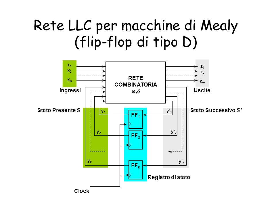 Rete LLC per macchine di Mealy (flip-flop di tipo D) RETE COMBINATORIA, FF 1 FF 2 FF k x1x2xnx1x2xn z1z2zmz1z2zm y1y1 y2y2 ykyk y1y1 y2y2 ykyk Ingress