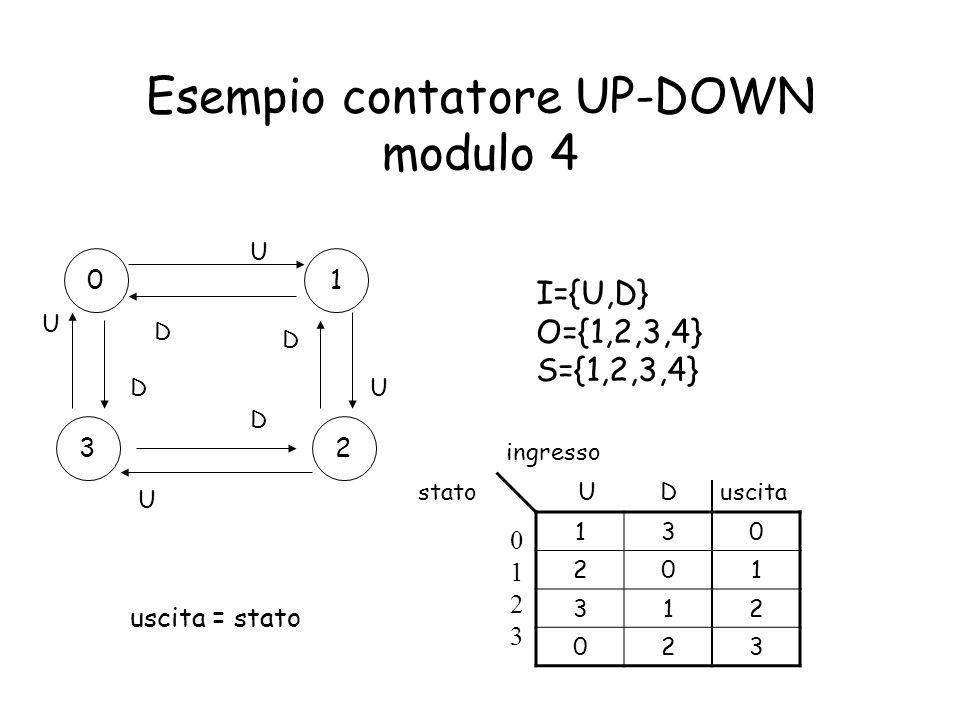 Esempio contatore UP-DOWN modulo 4 01 23 U U U U D D D D I={U,D} O={1,2,3,4} S={1,2,3,4} 130 201 312 023 U D uscita ingresso stato 01230123 uscita = s