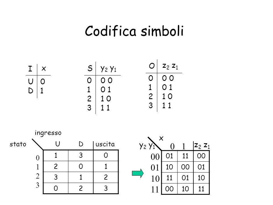 Sintesi funzioni e In questo semplice esempio, luscita è uguale allo stato – (y 2 y 1 )=z 2 z 1 0111 1000 1101 0010 00 01 10 11 y 2 y 1 0 1 x 01 10 01 10 00 01 11 10 y 2 y 1 0 1 x 11 00 00 11 00 01 11 10 y 2 y 1 0 1 x y1y1 y2y2 y 1= y 1 Mappe di Karnaugh y 2 =y 2 y 1 x+y 2 y 1 x +y 2 y 1 x + y 2 y 1 x