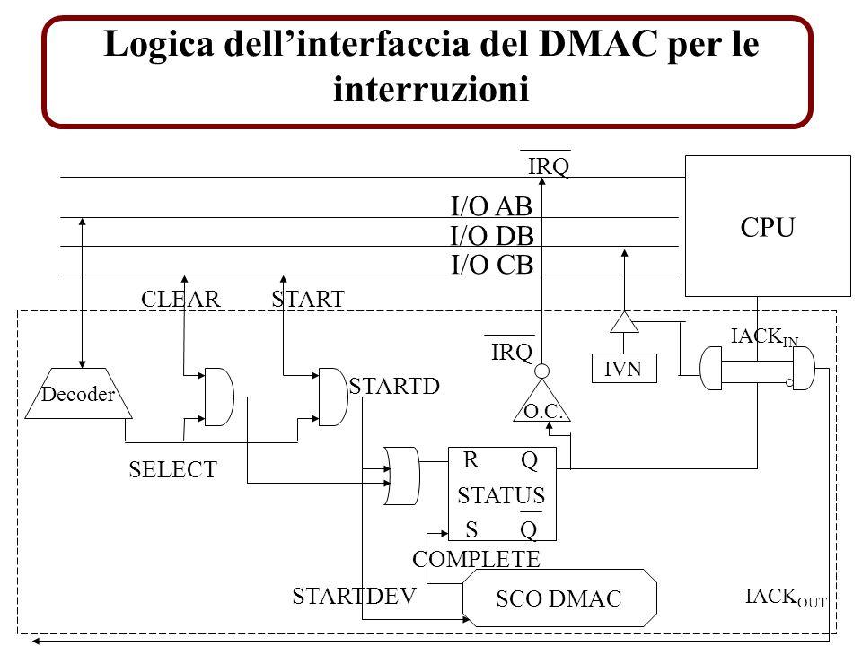 Logica dellinterfaccia del DMAC per le interruzioni I/O AB I/O DB I/O CB Decoder SELECT START STARTD O.C.