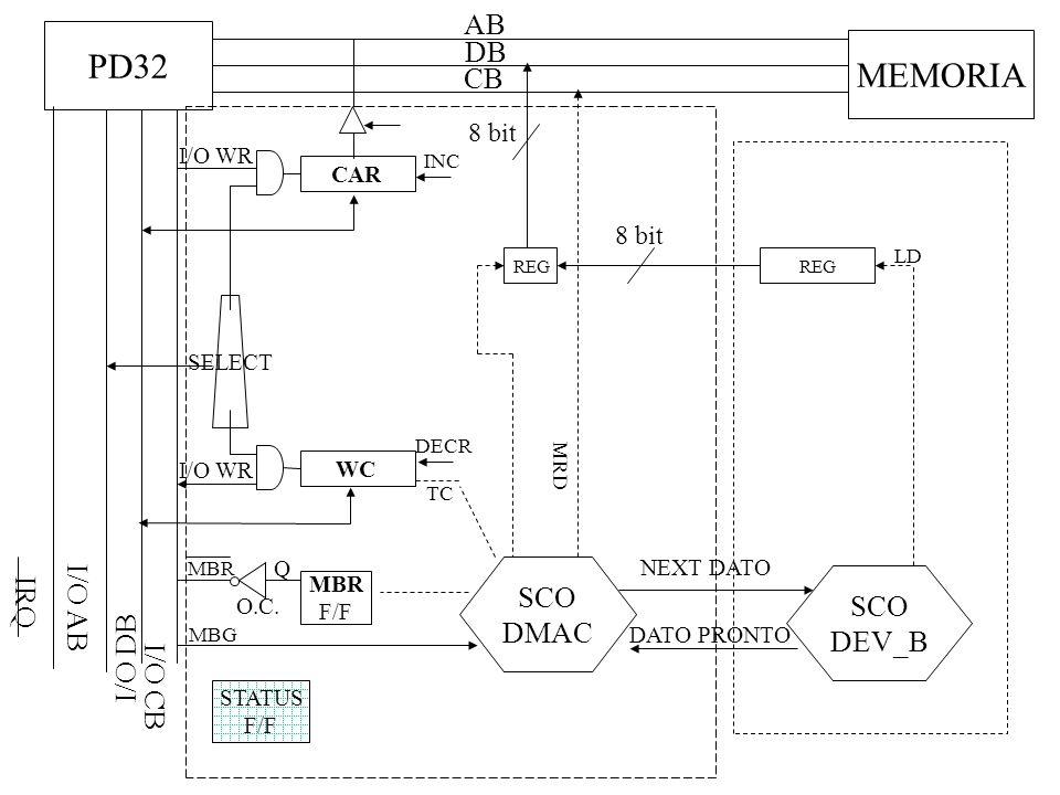 PD32 DB CB I/O DB I/O CB I/O AB MEMORIA SELECT I/O WR CAR INC WC I/O WR SCO DMAC DECR TC MBR F/F Q O.C.