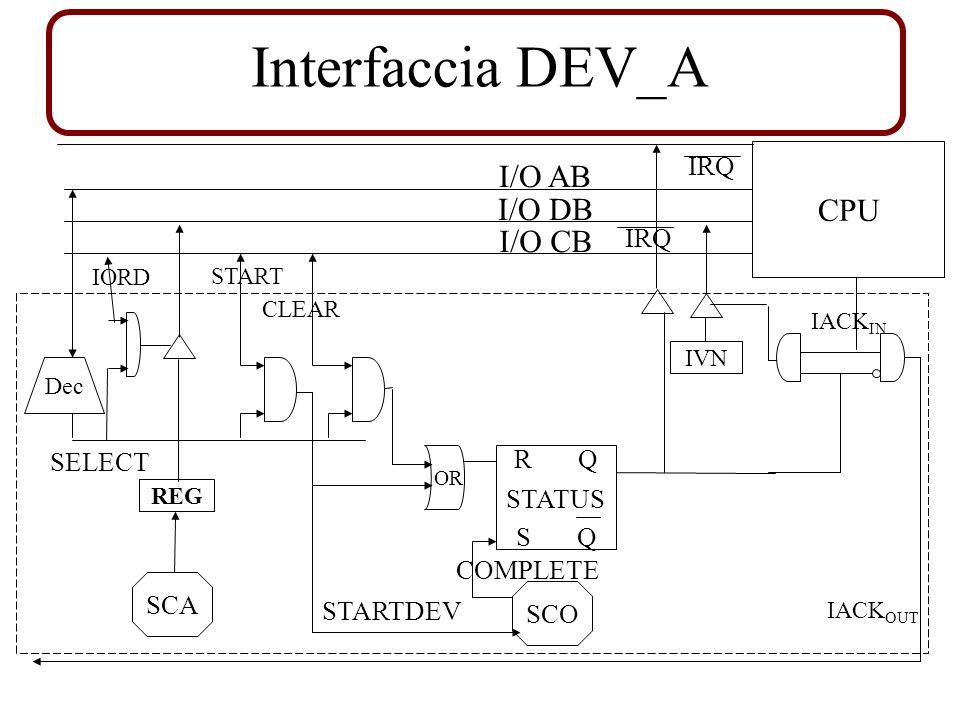 I/O AB I/O DB I/O CB Dec SELECT START IRQ SCO R Q S Q STATUS STARTDEV COMPLETE CLEAR IVN CPU IACK IN IACK OUT IRQ IORD REG OR Interfaccia DEV_A SCA