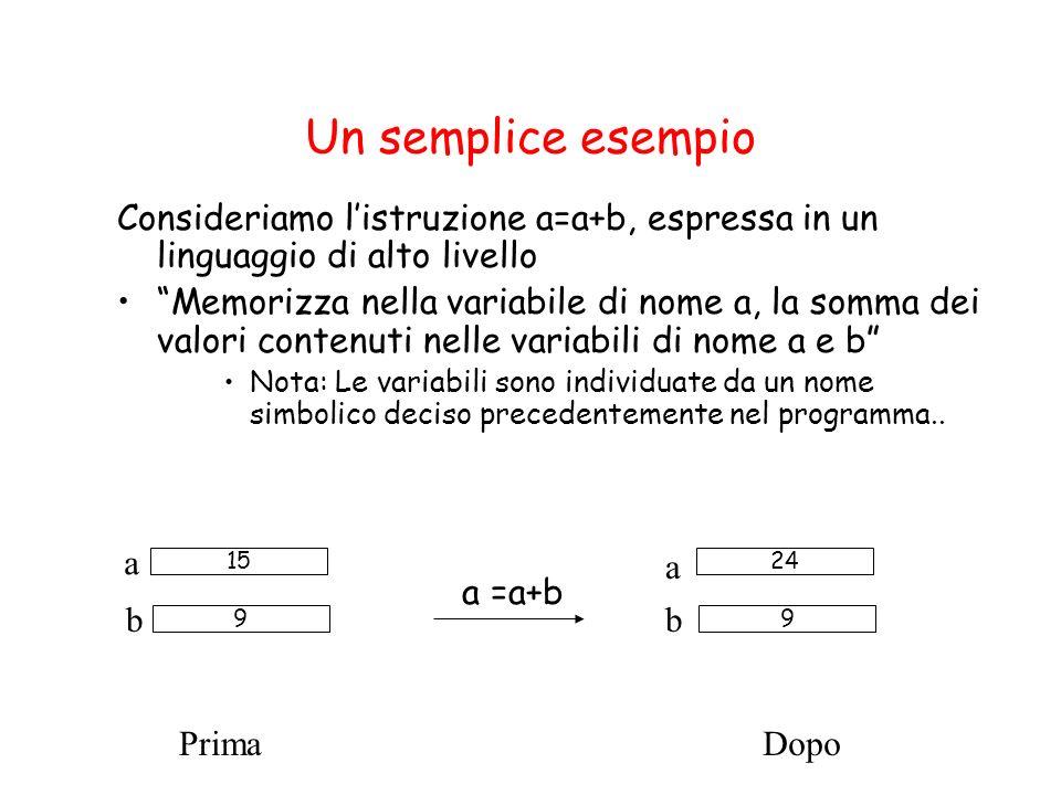 Un semplice esempio Consideriamo listruzione a=a+b, espressa in un linguaggio di alto livello Memorizza nella variabile di nome a, la somma dei valori