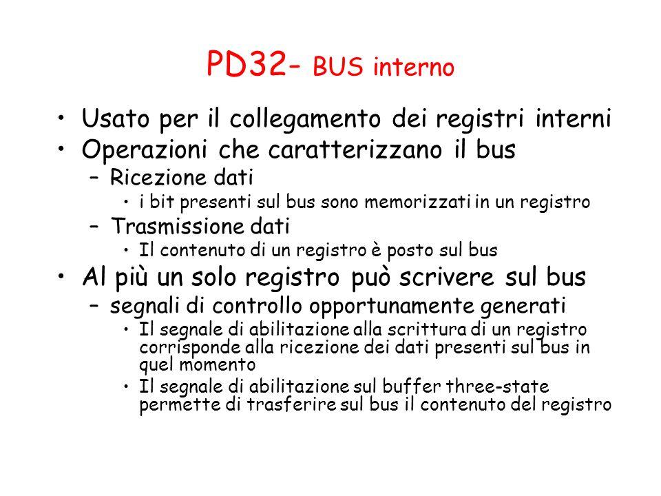 PD32- BUS interno Usato per il collegamento dei registri interni Operazioni che caratterizzano il bus –Ricezione dati i bit presenti sul bus sono memo