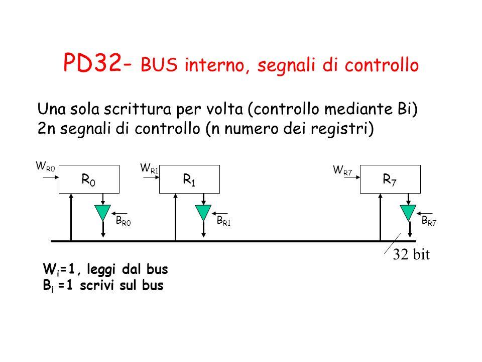 PD32- BUS interno, segnali di controllo 32 bit R0R0 R1R1 R7R7 W R0 W R1 W R7 B R0 B R1 B R7 Una sola scrittura per volta (controllo mediante Bi) 2n se