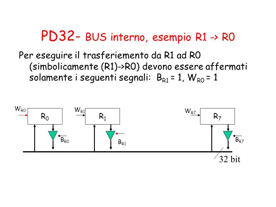 PD32- BUS interno, esempio R1 -> R0 Per eseguire il trasferiemento da R1 ad R0 (simbolicamente (R1)->R0) devono essere affermati solamente i seguenti