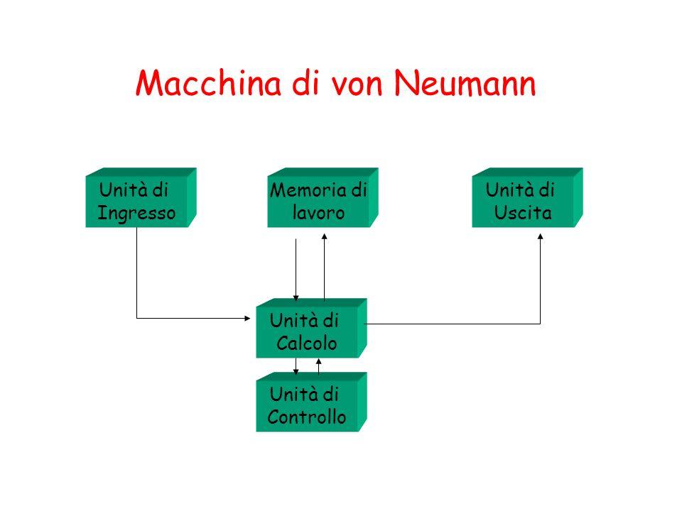 Sottosistema di controllo (SCO) SCA (SLAVE) SCO (MASTER) TASK Data In Data Out Stato o variabili di condizionamento Variabili Condizionamento esterne Uscite esterne