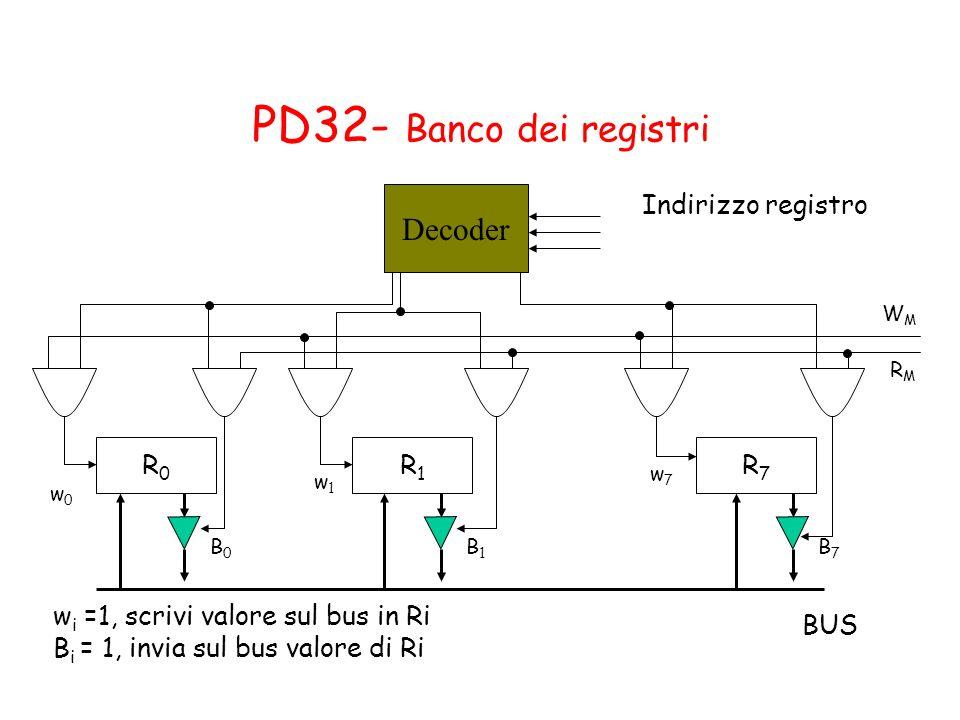 R0R0 R1R1 R7R7 w0w0 w1w1 w7w7 B0B0 B1B1 B7B7 BUS w i =1, scrivi valore sul bus in Ri B i = 1, invia sul bus valore di Ri Decoder WMWM RMRM Indirizzo r