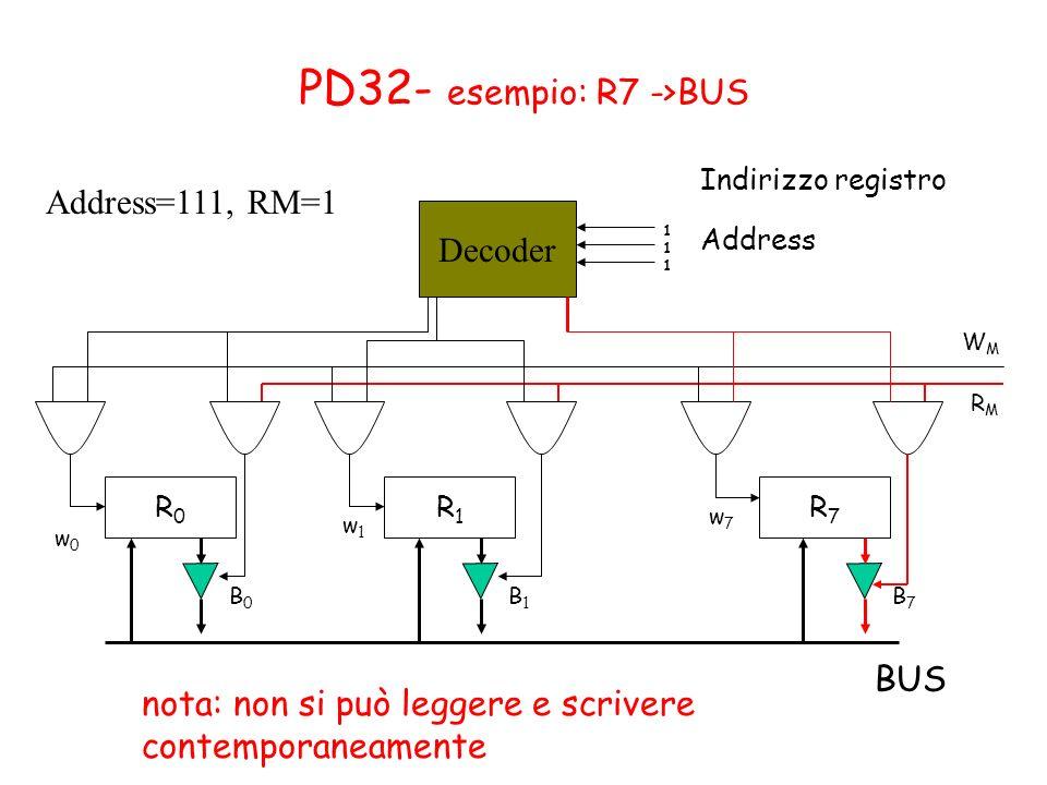 PD32- esempio: R7 ->BUS R0R0 R1R1 R7R7 w0w0 w1w1 w7w7 B0B0 B1B1 B7B7 BUS Decoder Indirizzo registro 111111 WMWM RMRM Address=111, RM=1 Address nota: n