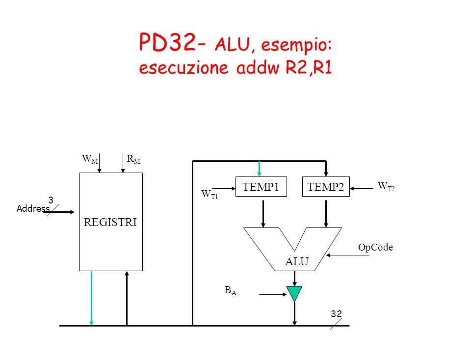 PD32- ALU, esempio: esecuzione addw R2,R1 TEMP1TEMP2 OpCode BABA W T1 W T2 ALU REGISTRI WMWM RMRM 3 32 Address