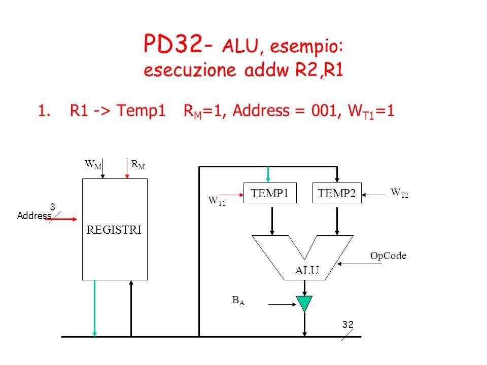PD32- ALU, esempio: esecuzione addw R2,R1 1.R1 -> Temp1R M =1, Address = 001, W T1 =1 TEMP1TEMP2 OpCode BABA W T1 W T2 ALU REGISTRI WMWM RMRM 3 32 Add