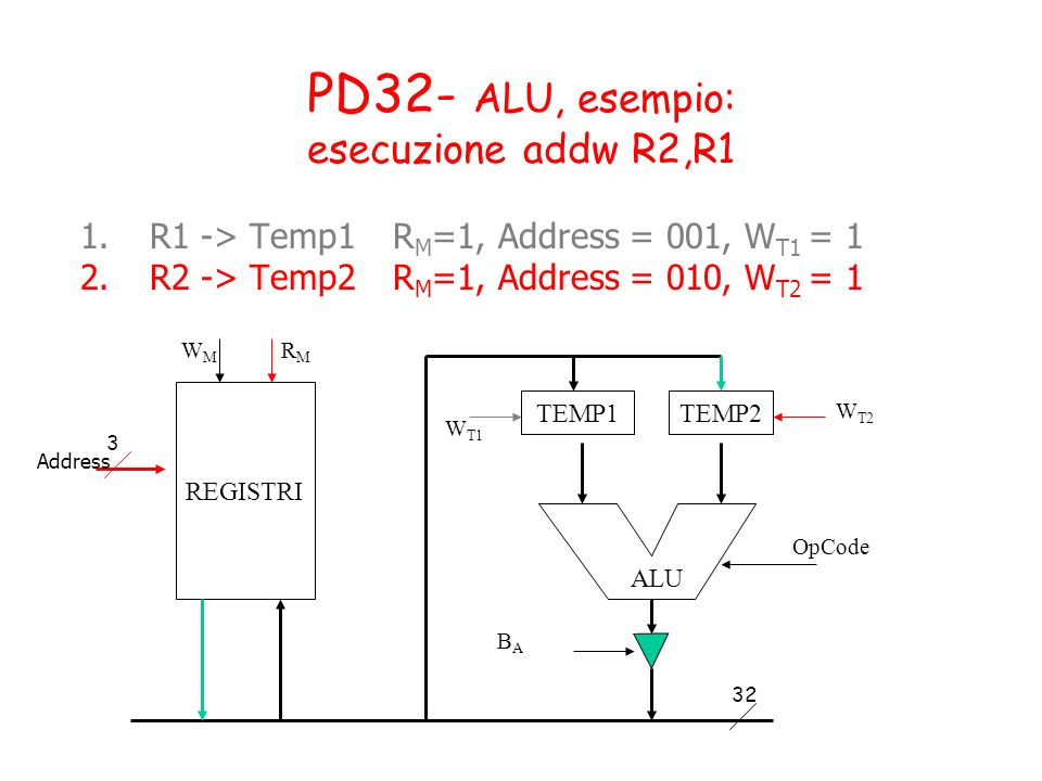 PD32- ALU, esempio: esecuzione addw R2,R1 1.R1 -> Temp1R M =1, Address = 001, W T1 = 1 2.R2 -> Temp2R M =1, Address = 010, W T2 = 1 TEMP1TEMP2 OpCode BABA W T1 W T2 ALU REGISTRI WMWM RMRM 3 32 Address