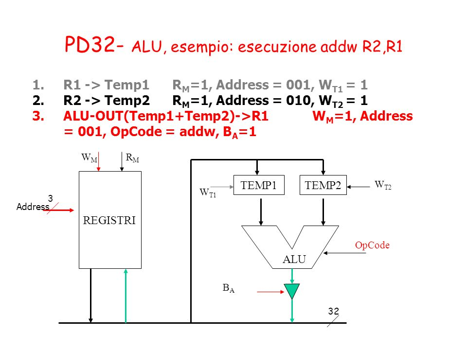 PD32- ALU, esempio: esecuzione addw R2,R1 1.R1 -> Temp1R M =1, Address = 001, W T1 = 1 2.R2 -> Temp2R M =1, Address = 010, W T2 = 1 3.ALU-OUT(Temp1+Temp2)->R1W M =1, Address = 001, OpCode = addw, B A =1 TEMP1TEMP2 OpCode BABA W T1 W T2 ALU REGISTRI WMWM RMRM 3 32 Address