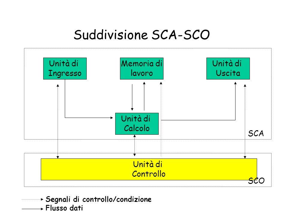 Unità di Calcolo Unità di Controllo Memoria di lavoro Unità di Ingresso Unità di Uscita SCO Suddivisione SCA-SCO SCA Segnali di controllo/condizione F