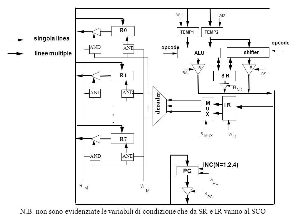 singola linea linee multiple N.B. non sono evidenziate le variabili di condizione che da SR e IR vanno al SCO opcode BB BA BS S R PC R W M U X I R B S