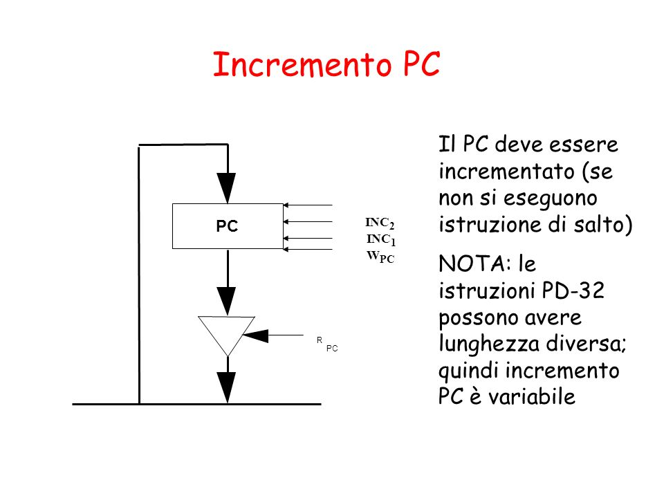 Incremento PC PC R INC 2 INC 1 W PC Il PC deve essere incrementato (se non si eseguono istruzione di salto) NOTA: le istruzioni PD-32 possono avere lu