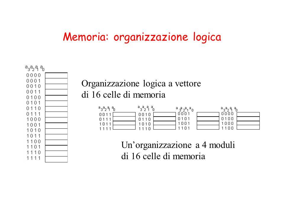 Memoria: organizzazione logica Organizzazione logica a vettore di 16 celle di memoria Unorganizzazione a 4 moduli di 16 celle di memoria