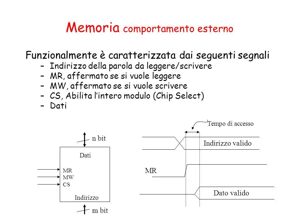 Memoria comportamento esterno Funzionalmente è caratterizzata dai seguenti segnali –Indirizzo della parola da leggere/scrivere –MR, affermato se si vu
