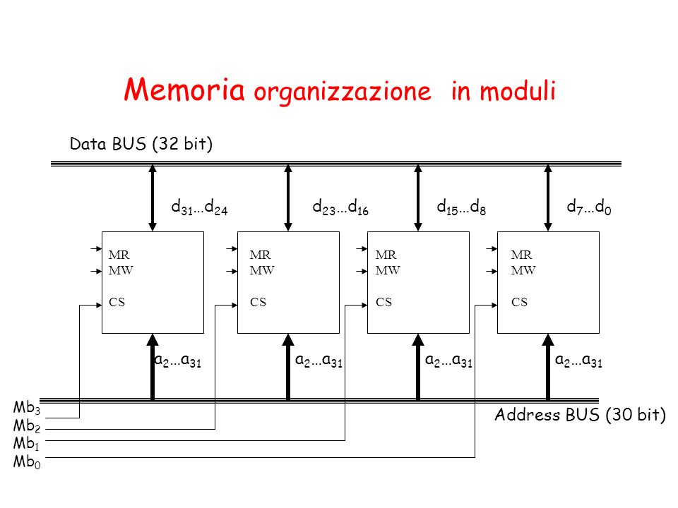 Memoria organizzazione in moduli Address BUS (30 bit) Data BUS (32 bit) a 2 …a 31 d 23 …d 16 d 31 …d 24 a 2 …a 31 d 15 …d 8 a 2 …a 31 d 7 …d 0 Mb 3 Mb 2 Mb 1 Mb 0 MR MW CS MR MW CS MR MW CS MR MW CS