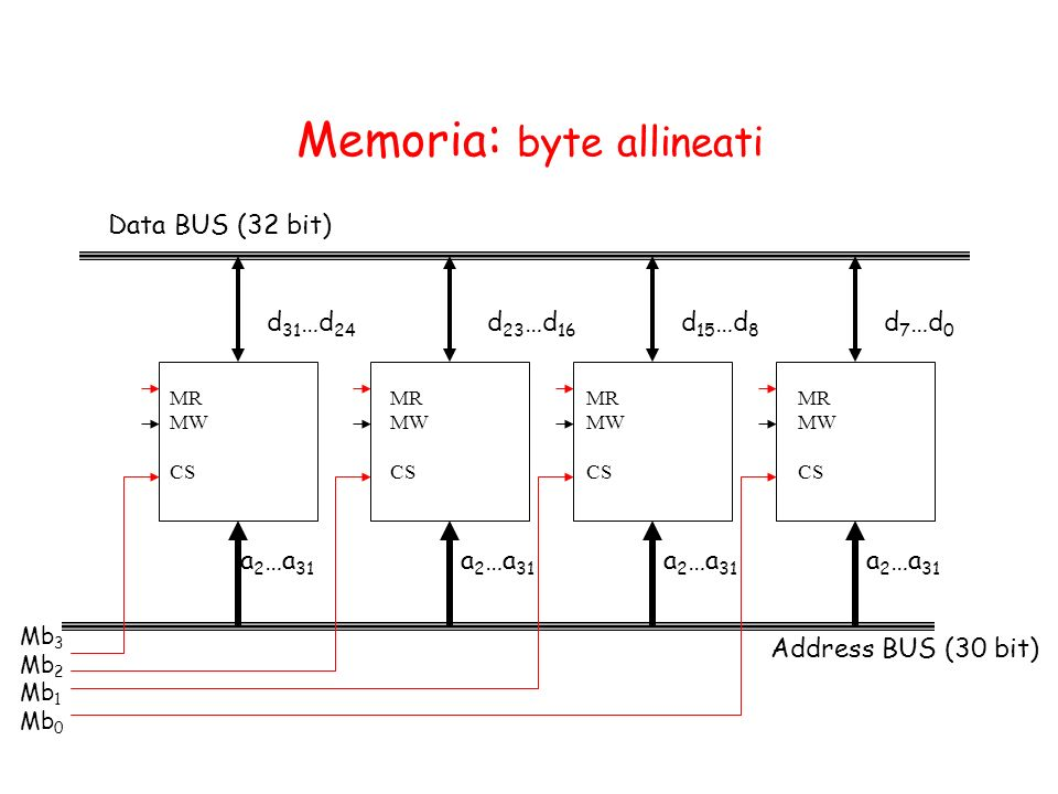 Memoria : byte allineati Address BUS (30 bit) Data BUS (32 bit) a 2 …a 31 d 23 …d 16 d 31 …d 24 a 2 …a 31 d 15 …d 8 a 2 …a 31 d 7 …d 0 Mb 3 Mb 2 Mb 1
