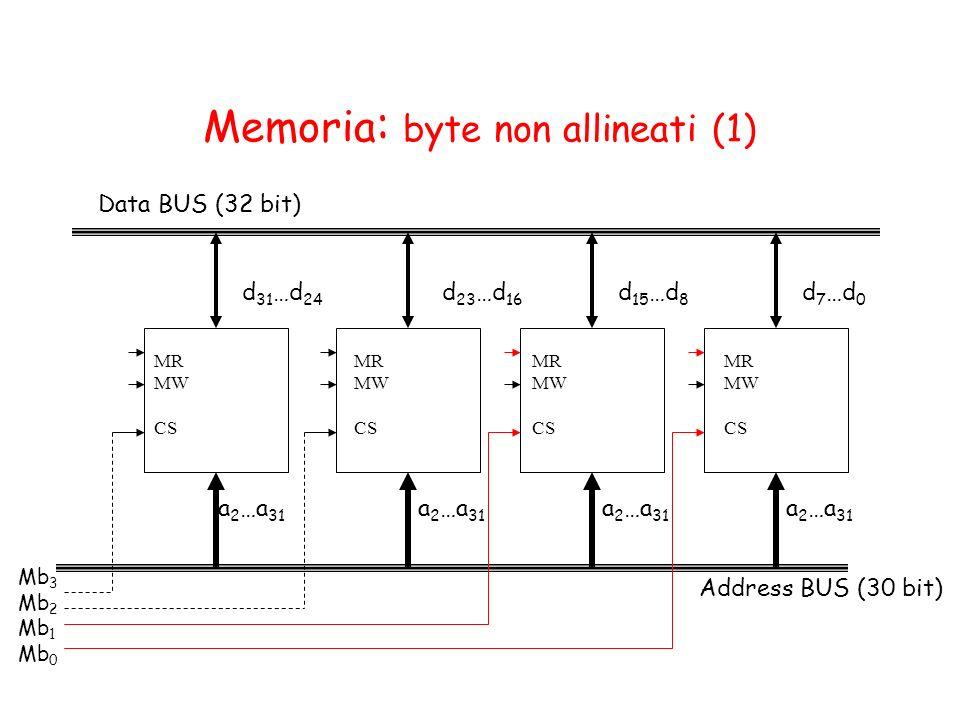 Memoria : byte non allineati (1) Address BUS (30 bit) Data BUS (32 bit) a 2 …a 31 d 23 …d 16 d 31 …d 24 a 2 …a 31 d 15 …d 8 a 2 …a 31 d 7 …d 0 Mb 3 Mb