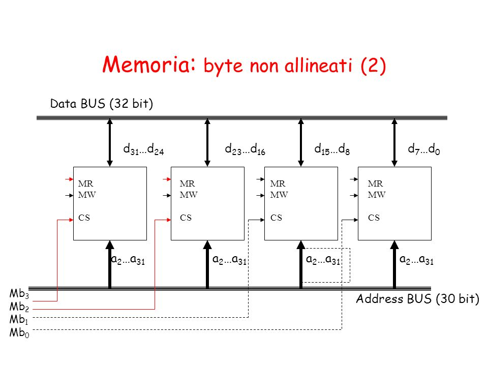 Memoria : byte non allineati (2) Address BUS (30 bit) Data BUS (32 bit) a 2 …a 31 d 23 …d 16 d 31 …d 24 a 2 …a 31 d 15 …d 8 a 2 …a 31 d 7 …d 0 Mb 3 Mb 2 Mb 1 Mb 0 MR MW CS MR MW CS MR MW CS MR MW CS