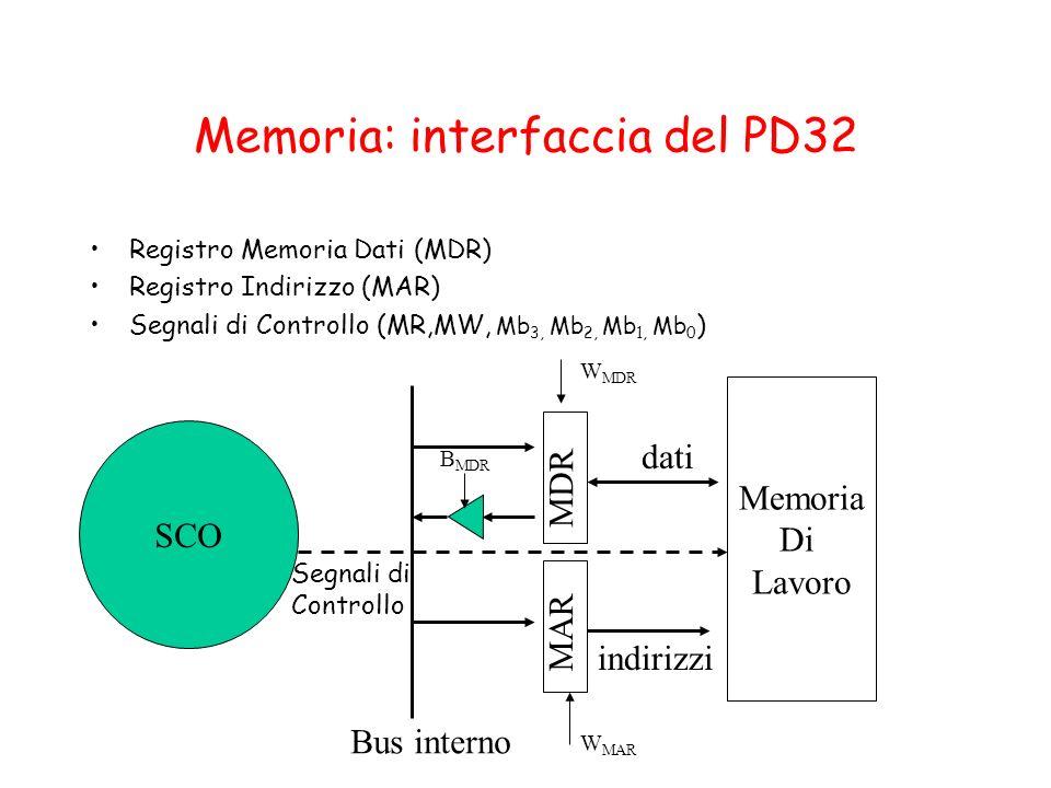 Memoria: interfaccia del PD32 Registro Memoria Dati (MDR) Registro Indirizzo (MAR) Segnali di Controllo (MR,MW, Mb 3, Mb 2, Mb 1, Mb 0 ) MDR MAR Memor