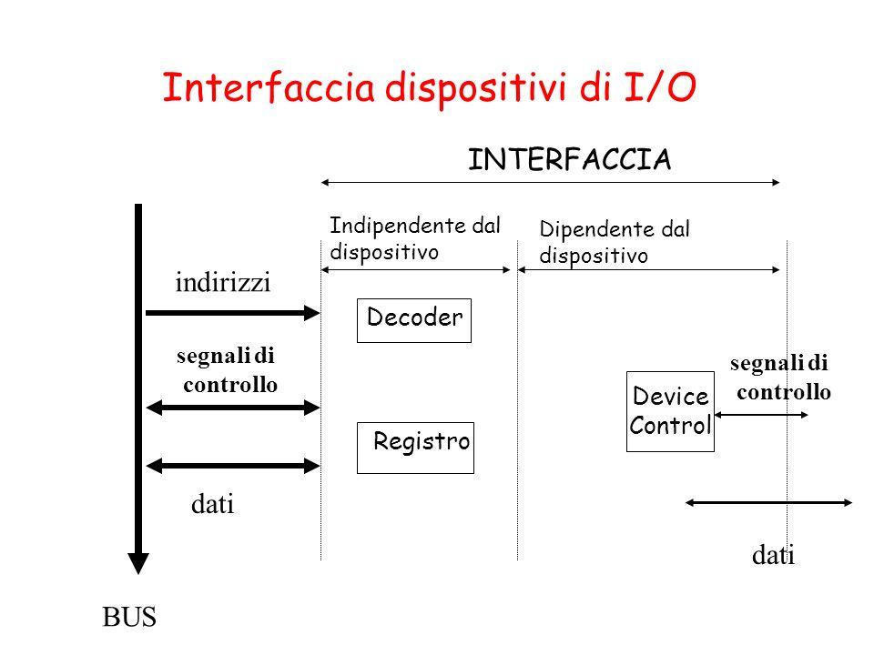 Interfaccia dispositivi di I/O Device Control Dipendente dal dispositivo Indipendente dal dispositivo INTERFACCIA BUS Decoder Registro indirizzi dati