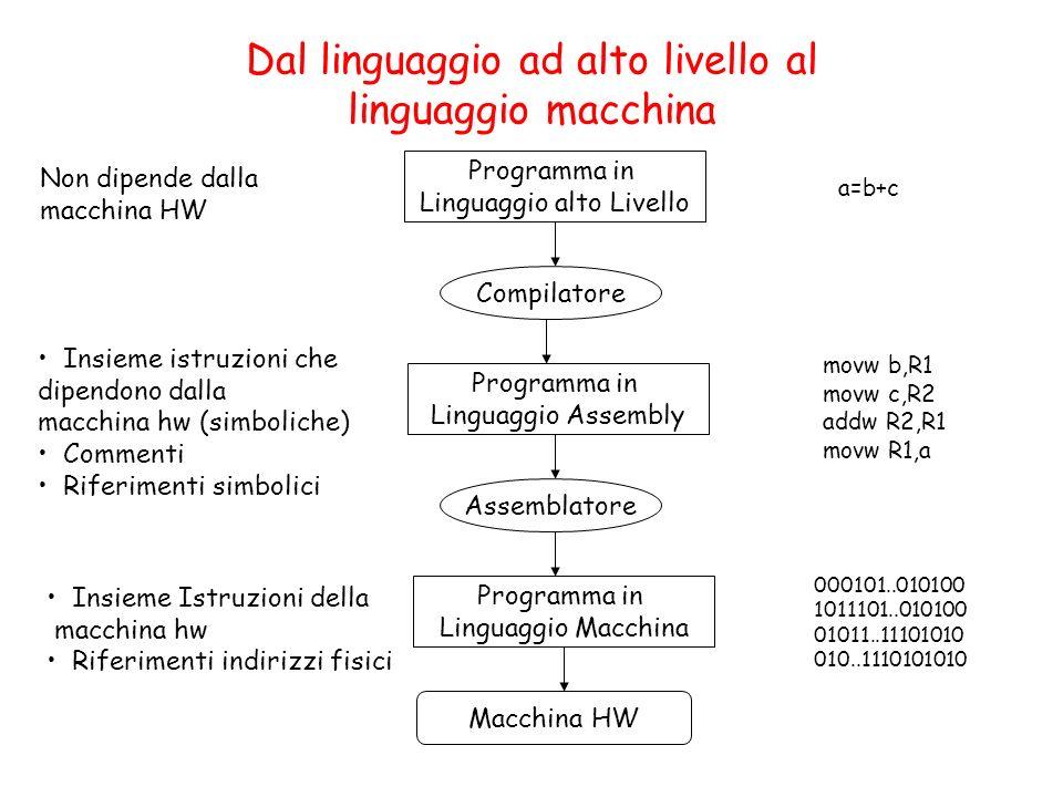 Dal linguaggio ad alto livello al linguaggio macchina Programma in Linguaggio alto Livello Compilatore Programma in Linguaggio Assembly Assemblatore P