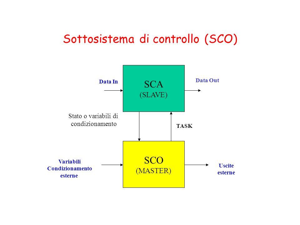 Sottosistema di controllo (SCO) SCA (SLAVE) SCO (MASTER) TASK Data In Data Out Stato o variabili di condizionamento Variabili Condizionamento esterne