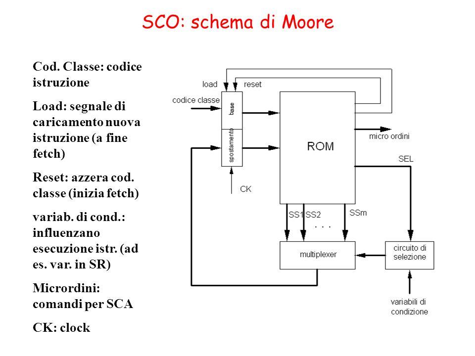 SCO: schema di Moore Cod. Classe: codice istruzione Load: segnale di caricamento nuova istruzione (a fine fetch) Reset: azzera cod. classe (inizia fet