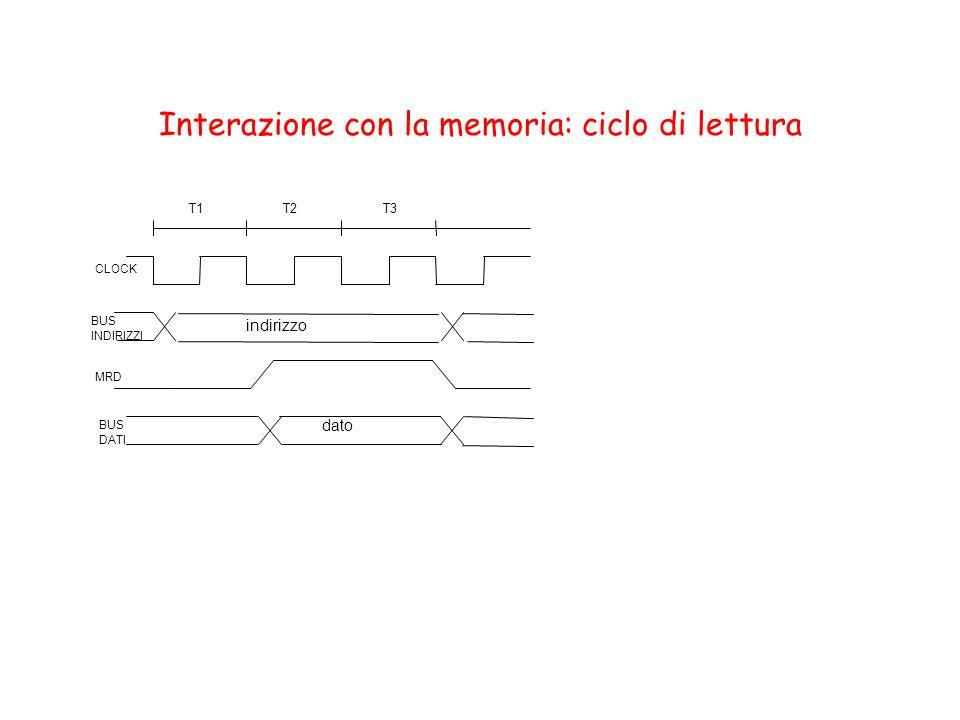 Interazione con la memoria: ciclo di lettura T1T2T3 CLOCK BUS INDIRIZZI MRD BUS DATI indirizzo dato