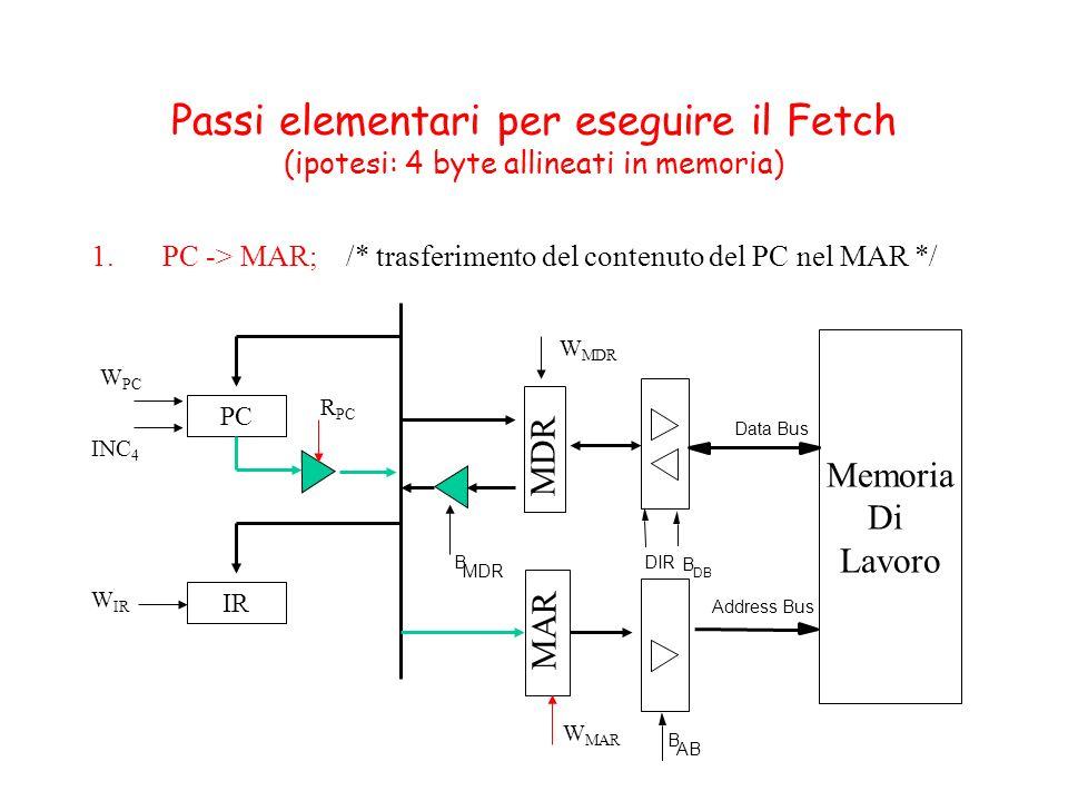 Passi elementari per eseguire il Fetch (ipotesi: 4 byte allineati in memoria) 1.PC -> MAR; /* trasferimento del contenuto del PC nel MAR */ MDR MAR Me