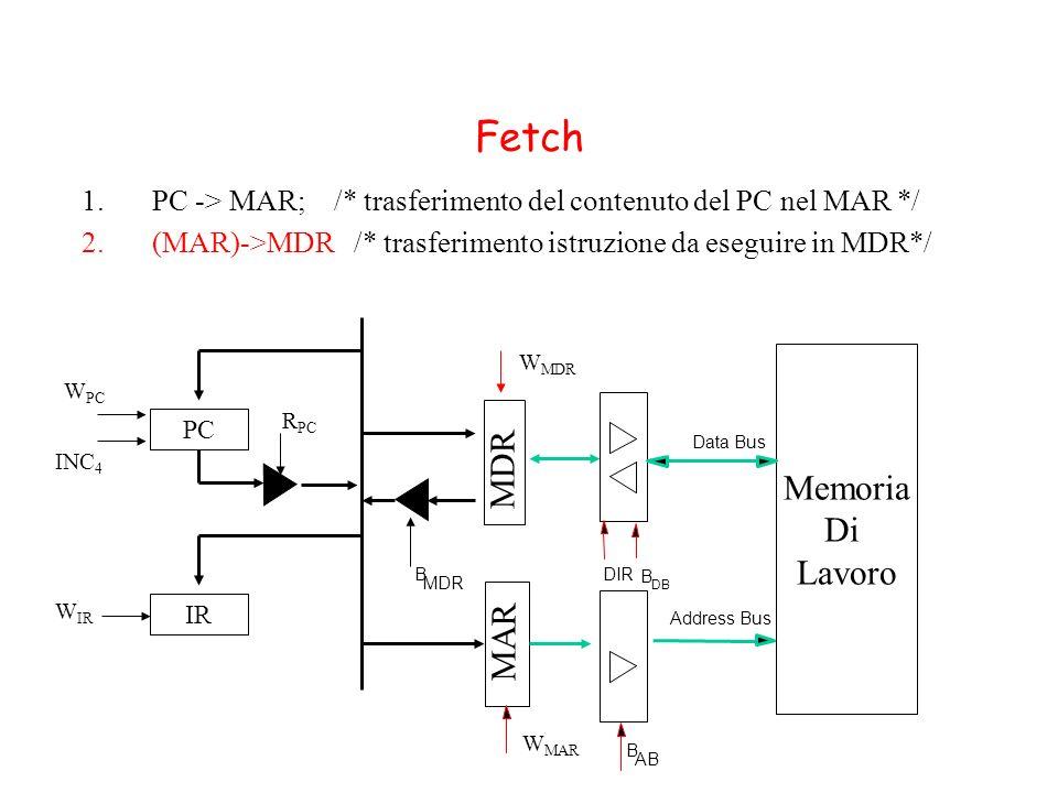 Fetch 1.PC -> MAR; /* trasferimento del contenuto del PC nel MAR */ 2.(MAR)->MDR /* trasferimento istruzione da eseguire in MDR*/ MDR MAR Memoria Di L