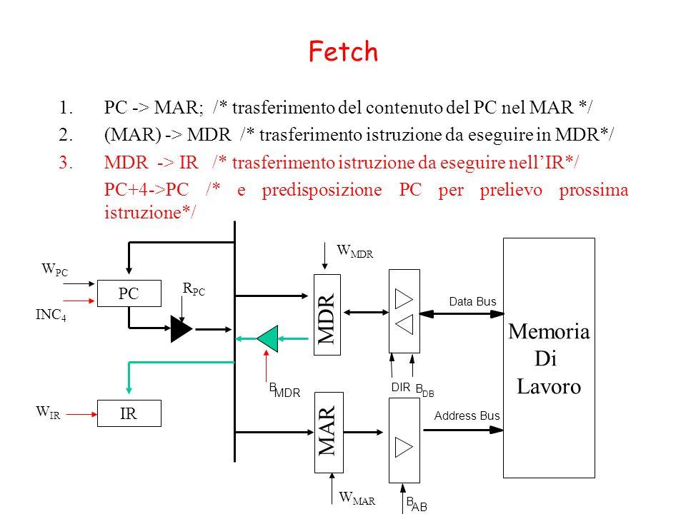 Fetch 1.PC -> MAR; /* trasferimento del contenuto del PC nel MAR */ 2.(MAR) -> MDR /* trasferimento istruzione da eseguire in MDR*/ 3.MDR -> IR /* tra