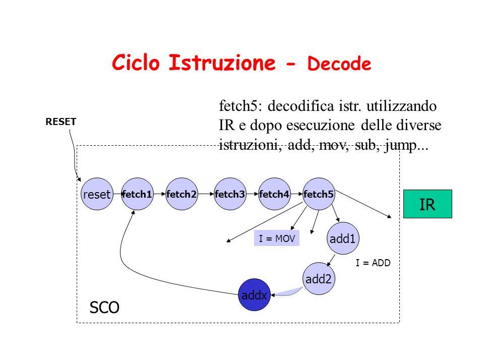 Ciclo Istruzione - Decode IR SCO reset RESET fetch2 I = ADD I = MOV fetch3 add1 fetch4 add2 addx fetch1fetch5 fetch5: decodifica istr. utilizzando IR